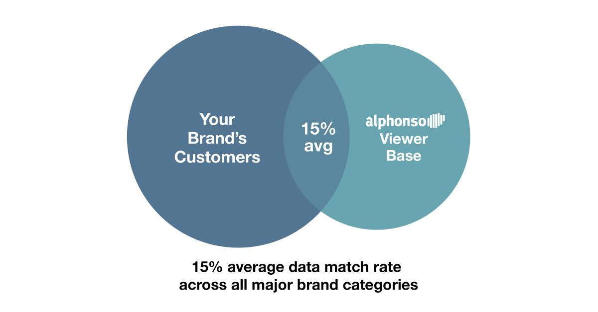 Data Match Graphic